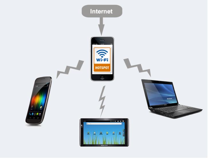 كيفية تحول الهاتف الذكي الخاص بك إلى WiFi Hotspot