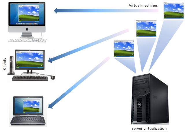 تحميل برنامج virtual machine مجاناً