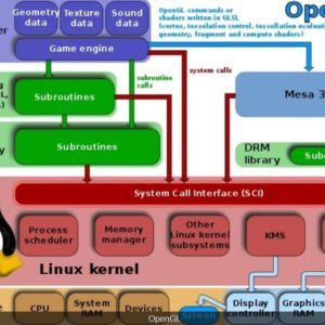 تحميل برنامج OpenGL4.6 مجانا